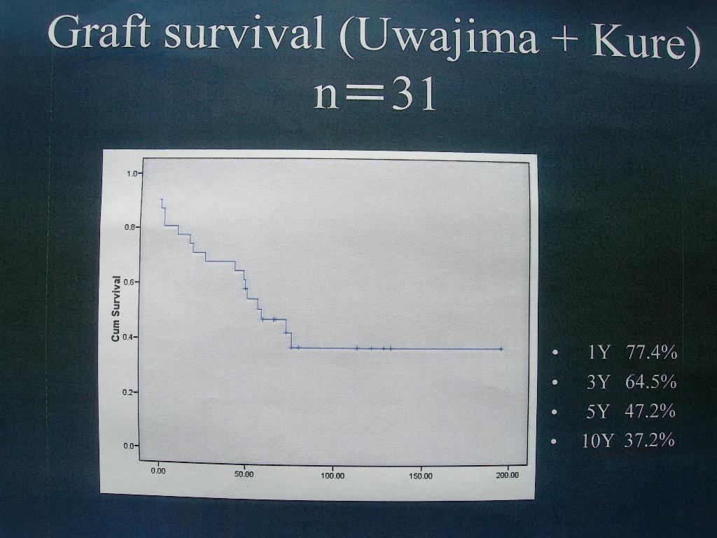 第42回日本臨床腎移植学会 光畑直喜医師発表要旨_e0163726_13161850.jpg