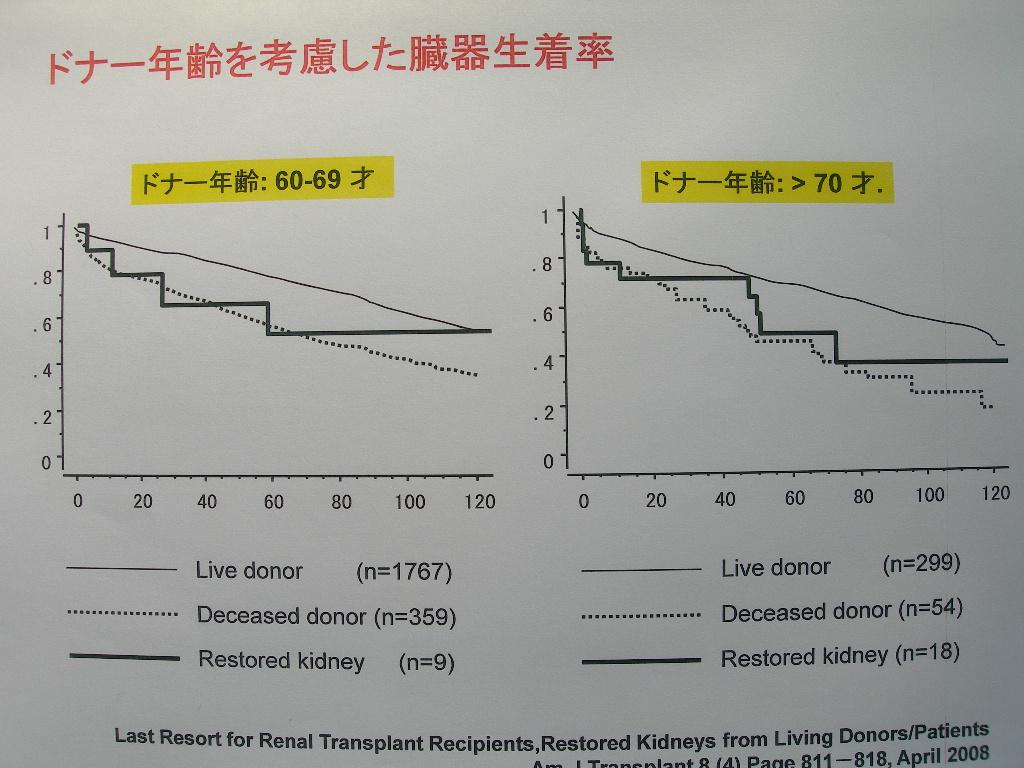 第42回日本臨床腎移植学会 光畑直喜医師発表要旨_e0163726_13183250.jpg