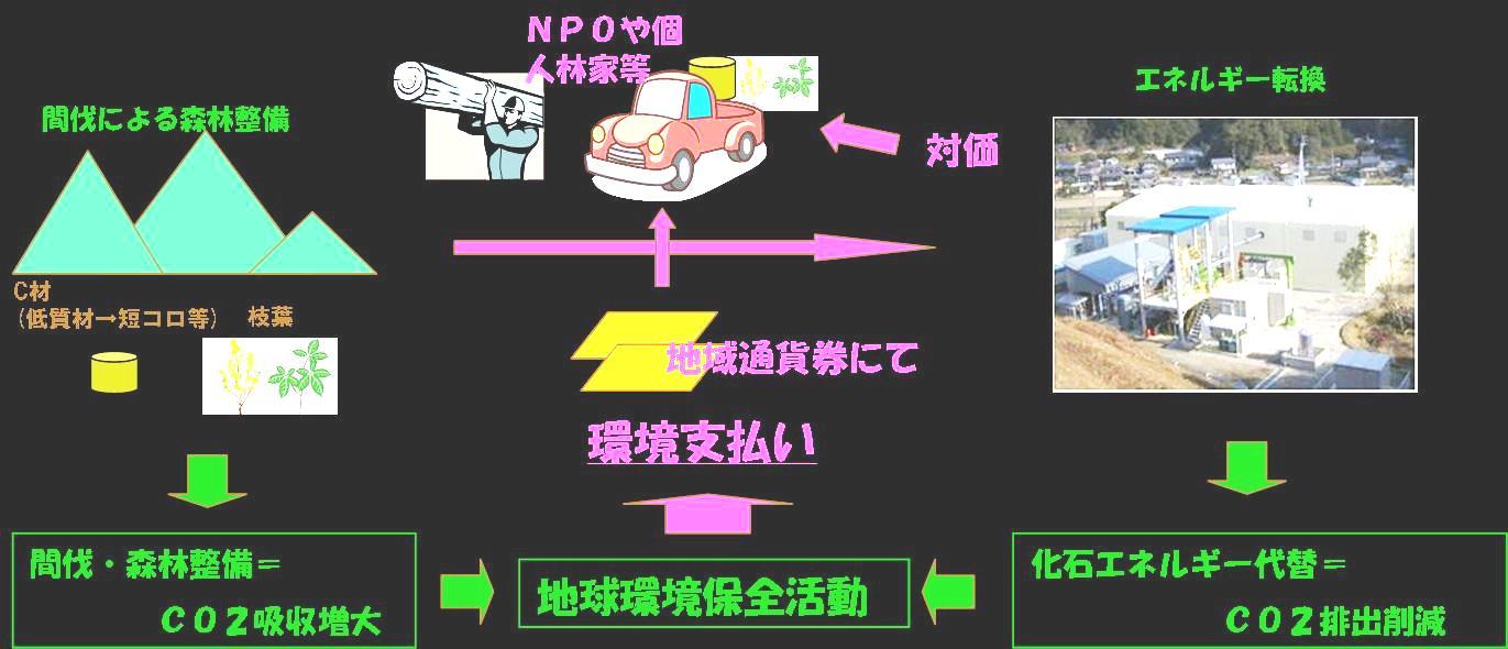 林地残材の収集運搬システム、成功事例に発展中!_e0002820_10265435.jpg