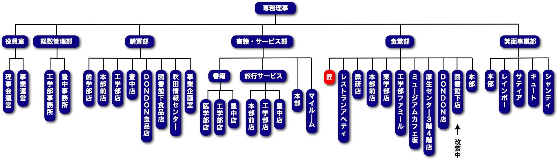 大学 生協 大阪