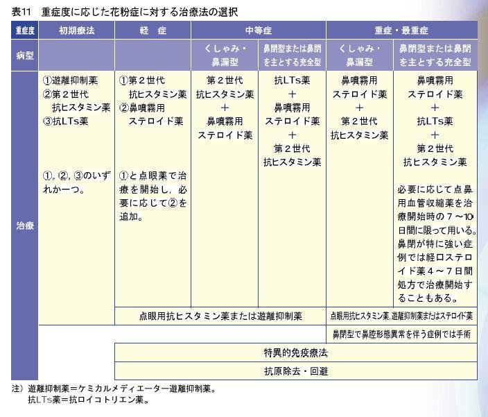 抗ヒスタミン剤の副作用:cognitive impairment_a0007242_1175267.jpg