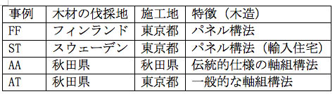 木高研プロジェクト研究成果発表会_e0054299_1172896.jpg