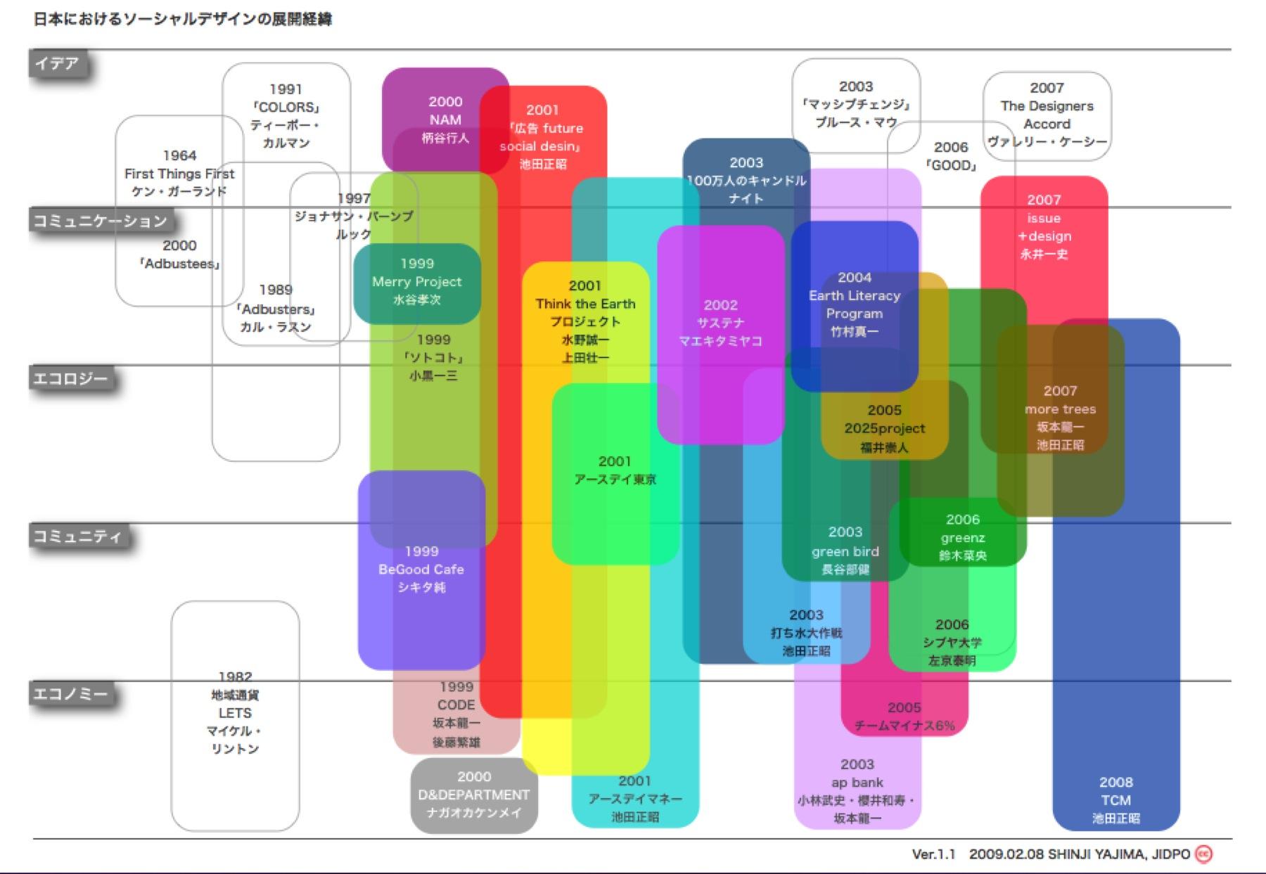 Social Design 〜デザイナーの倫理観〜_f0015295_11593363.jpg