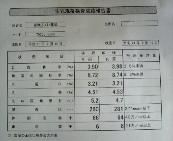 2月中旬の乳質_e0063268_1132423.jpg