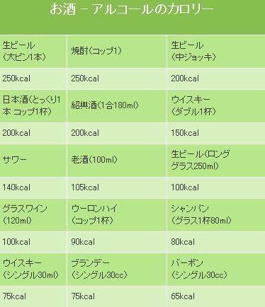 酒と理想体重のカロリー表_d0061678_0191272.jpg