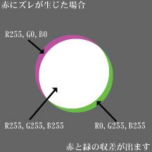 倍率色収差の原理_c0168669_1443561.jpg
