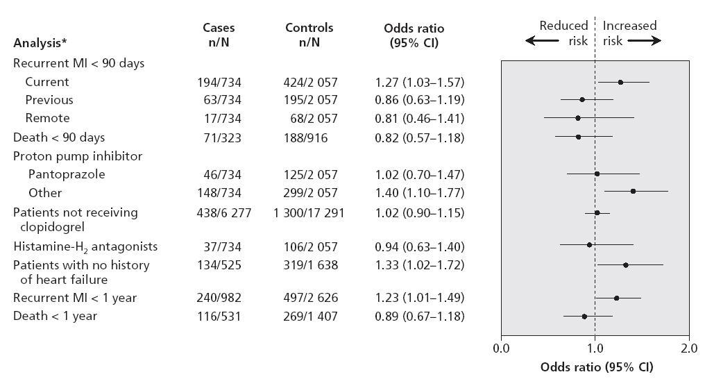 AMI後、クロピドグレルとPPI併用で再梗塞リスク上昇_e0156318_11432643.jpg