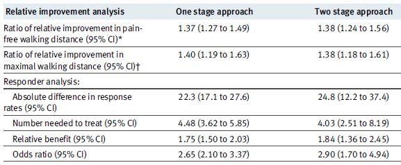 naftidrofurylは間欠性跛行の歩行を改善する_e0156318_21224958.jpg