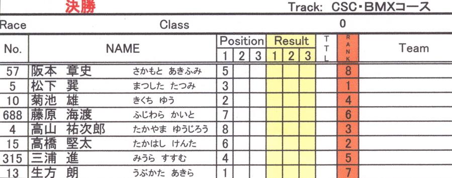 JBMXF スーパーシリーズ特別戦IN修善寺BMXトラックVOL2:DAY2スーパークラス決勝(世界最速情報)_b0065730_2225833.jpg