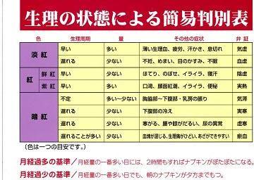 婦人科疾患と漢方  ー生理血の異常・簡易判別ー   _e0024094_15262225.jpg