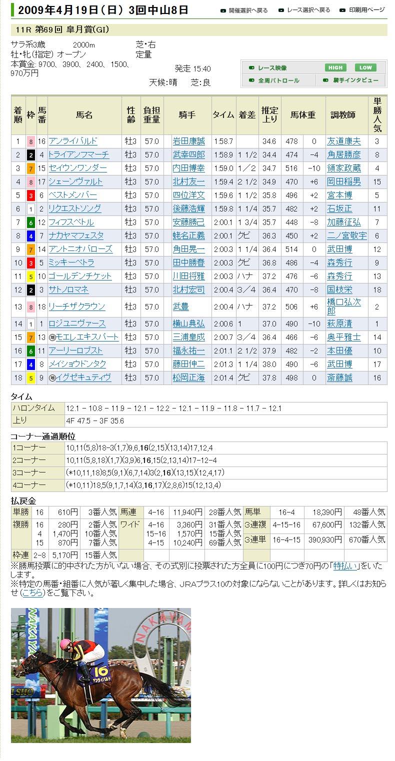 第69回皐月賞_e0158128_21482463.jpg