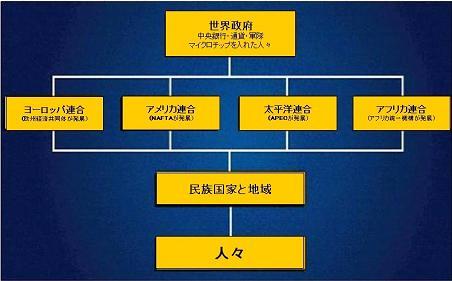 世界統一政府樹立という長期的な戦略 by 菊川征司_c0139575_21471761.jpg