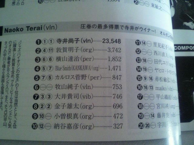 スイングジャーナル 第59回日本ジャズメン読者 人気投票結果発表!!_e0157359_133295.jpg