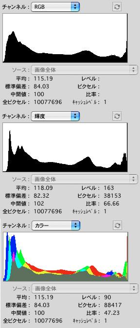DPPのヒストグラム追記_f0077521_22555150.jpg