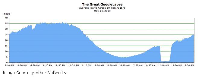 Googleが落ちると世界の20分の1が止まる_c0025115_1819870.jpg