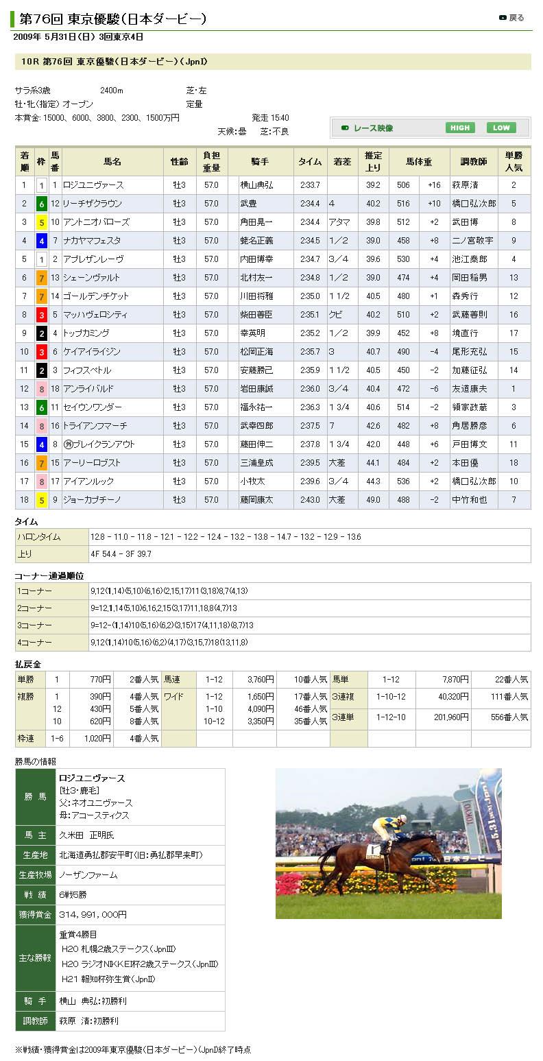 第76回 東京優駿(日本ダービー) 結果&反省_e0158128_14374476.jpg