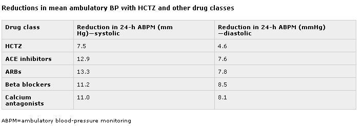 降圧治療: HCTZ ≠ chlorthalidone・indapamide ・・・ HCTZを第一選択にするな!_a0007242_14195954.jpg
