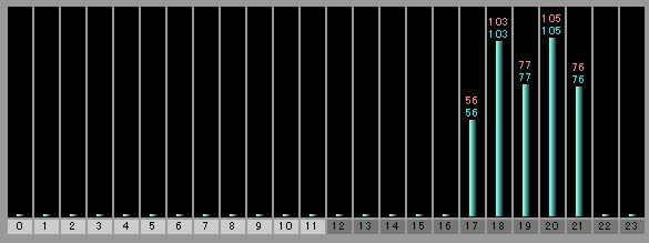 忍者アクセス解析のデータがすべて飛びました_c0025115_21513195.jpg