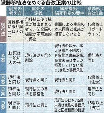 解答のない問題-臓器移植法改正_b0038294_20475951.jpg