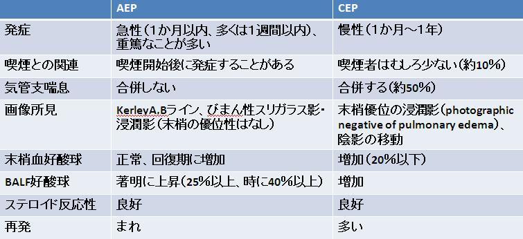 慢性好酸球性肺炎_e0156318_11522316.jpg