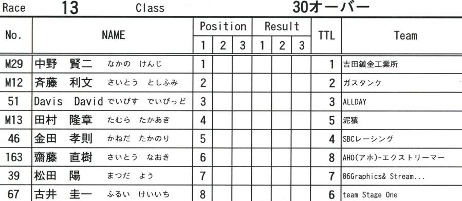 2009JOSF緑山6月定期戦VOL9:14オーバー、30オーバー、マスターズクラス決勝_b0065730_22104634.jpg