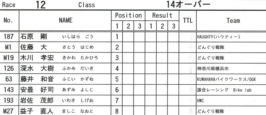 2009JOSF緑山6月定期戦VOL9:14オーバー、30オーバー、マスターズクラス決勝_b0065730_2213534.jpg