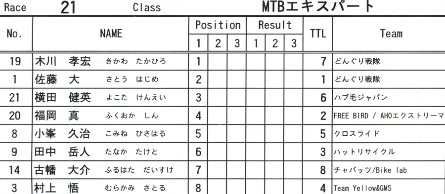 2009JOSF緑山6月定期戦VOL9:14オーバー、30オーバー、マスターズクラス決勝_b0065730_22225280.jpg