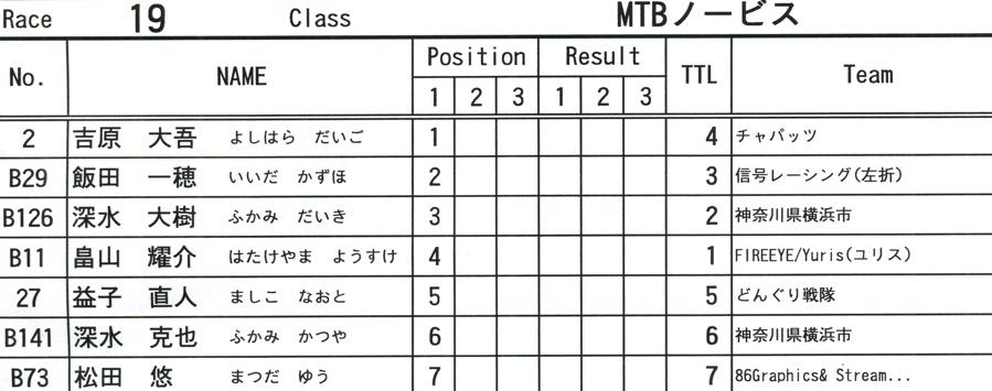 2009JOSF緑山6月定期戦VOL9:14オーバー、30オーバー、マスターズクラス決勝_b0065730_2222638.jpg