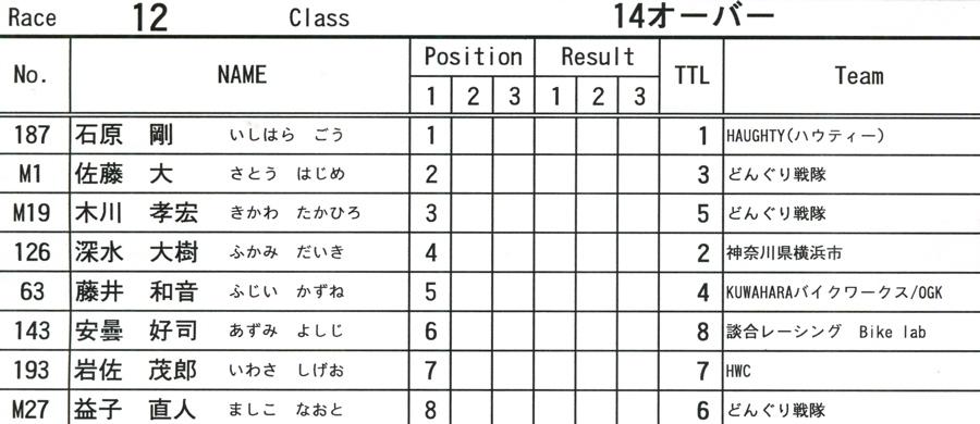2009JOSF緑山6月定期戦VOL9:14オーバー、30オーバー、マスターズクラス決勝_b0065730_2254553.jpg