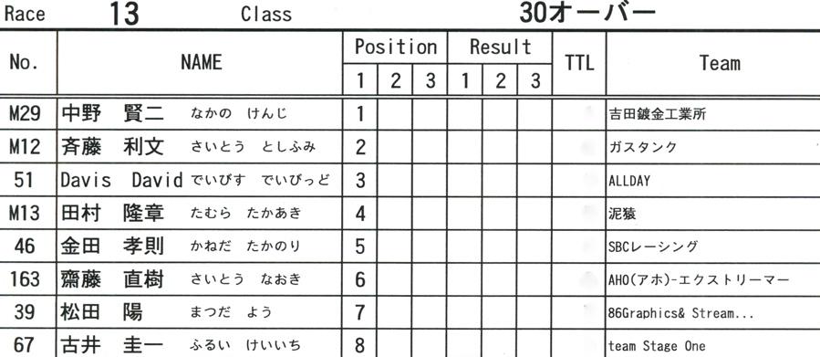 2009JOSF緑山6月定期戦VOL9:14オーバー、30オーバー、マスターズクラス決勝_b0065730_2265824.jpg