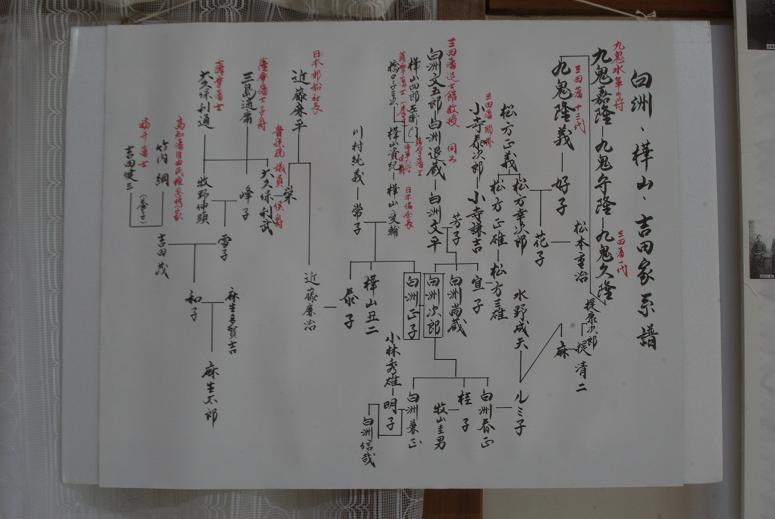 白洲次郎 吉田茂家系図