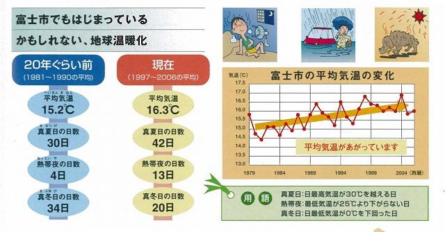地球温暖化と「自転車生活のススメ」_f0141310_2350736.jpg