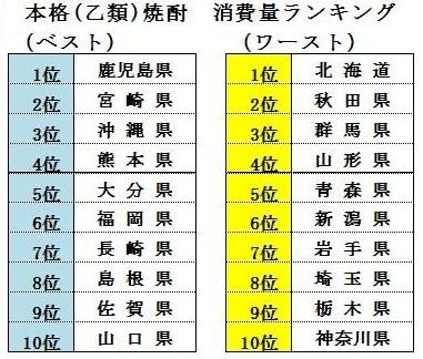 青森・北海道は焼酎王国!?_f0193752_0523349.jpg