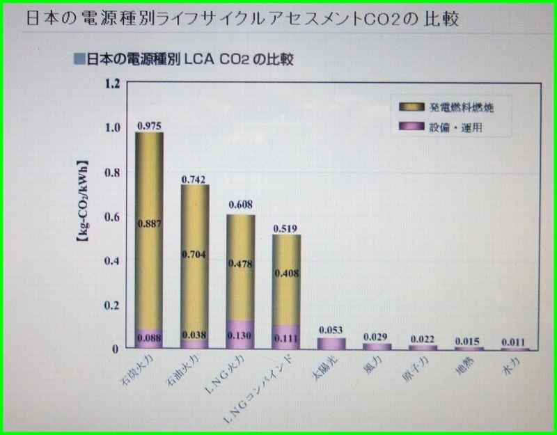 太陽光発電のコスト一般需要家に転嫁_c0004734_8503041.jpg