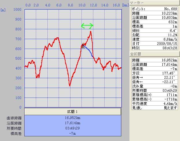 9.08.15(土) 六甲ランナーズ_a0062810_13324218.jpg