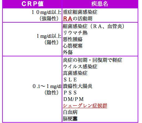 CRP(C反応性蛋白)の基準値(正常値)、疑われ …