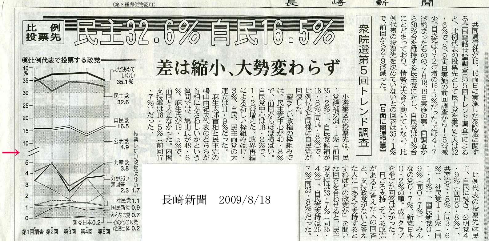 長崎新聞の抵抗(三連発)_c0052876_110273.jpg