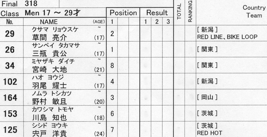 2009JBMXFジャパンシリーズ第3戦ひたち大会VOL11:メン17−29、30オーバー決勝_b0065730_20283777.jpg