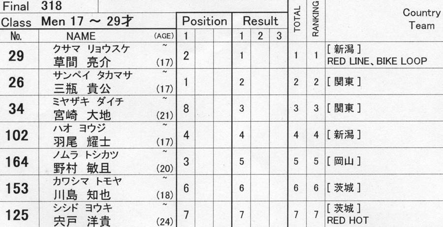 2009JBMXFジャパンシリーズ第3戦ひたち大会VOL11:メン17−29、30オーバー決勝_b0065730_2037136.jpg