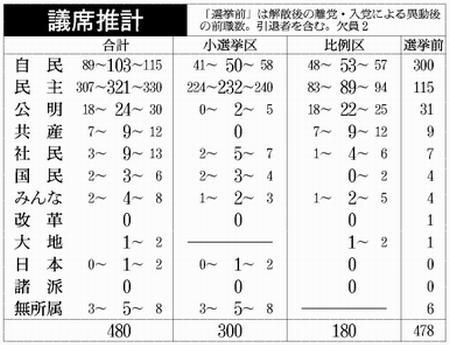 総選挙終盤_e0128391_815222.jpg