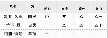 総選挙終盤_e0128391_2234028.jpg