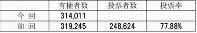 総選挙 《島根2区》_e0128391_1463791.jpg