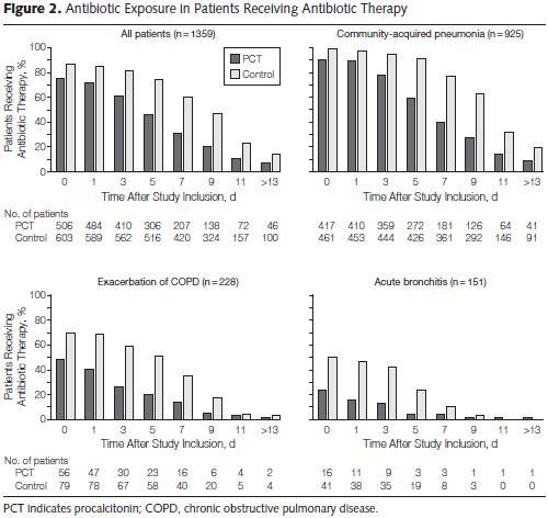 プロカルシトニンを用いたアルゴリズムの方が、抗菌薬曝露期間と副作用が少ない_e0156318_1384368.jpg