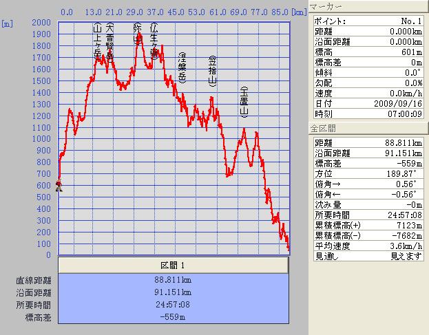 09.09.16(水) 奥駆25時_a0062810_22481658.jpg