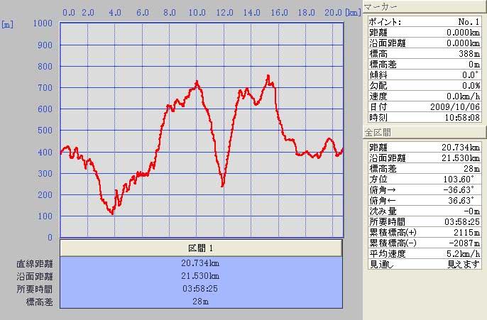 09.10.06(火) 雨の六甲_a0062810_1962957.jpg