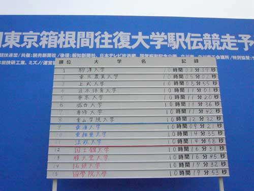 第86回箱根駅伝予選会@立川昭和記念公園_f0178866_1815341.jpg