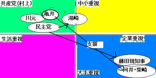 なぜ、広島県知事選はわかりにくく見えるのか?_e0094315_1145487.jpg