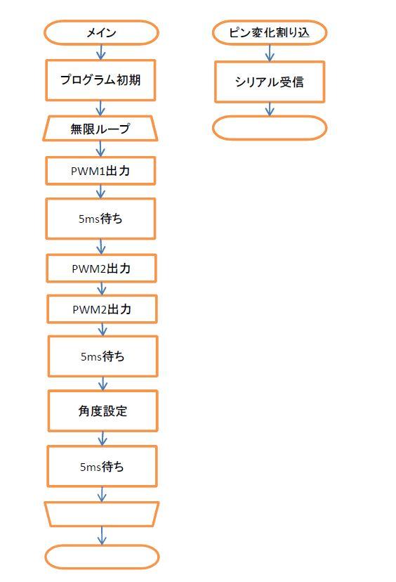 シリアル-2サーボコントローラ2_d0009476_20313173.jpg