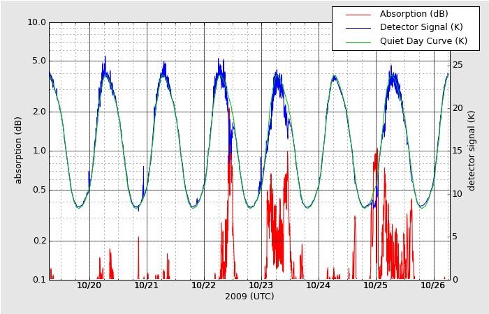 ガコナHAARPモニターで地震予知?_e0171614_15154954.jpg