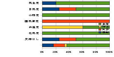 中国新聞世論調査から推測した政党支持層別候補者支持の動向_e0094315_23562994.jpg